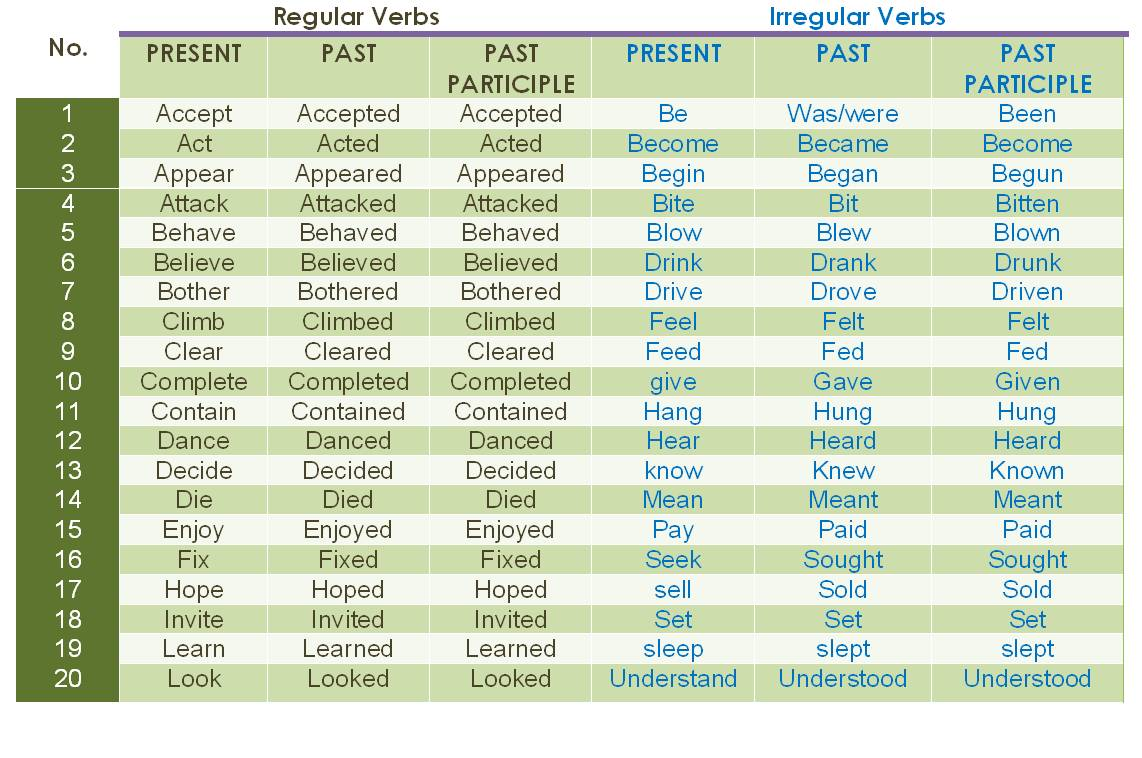 teaching learning english list of irregular and regular verbs publicado