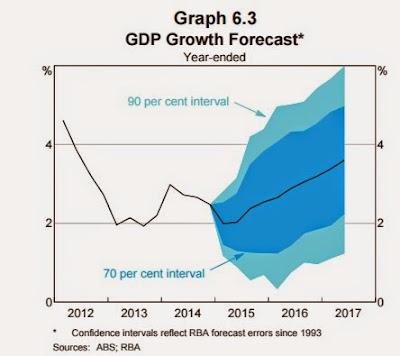 GDP growth forecast