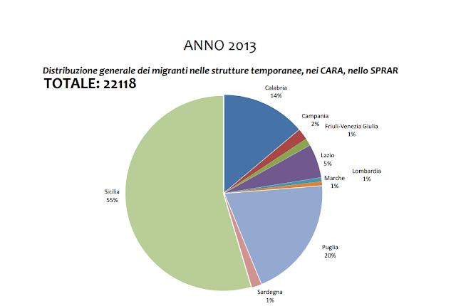numero migranti in italia