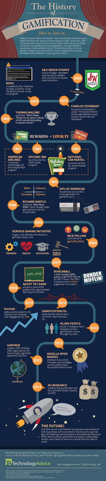 http://technologyadvice.com/gamification/blog/history-of-gamification-infographic/