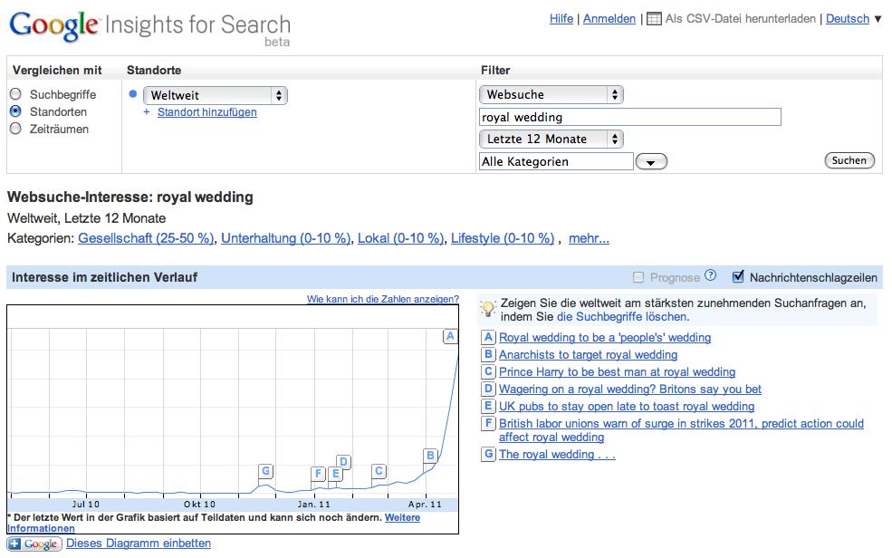 Search insights royal wedding