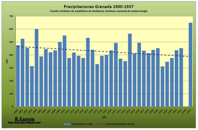Gráfico con las precipitaciones en Granada desde 1900 hasta 1937