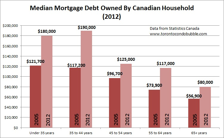 median mortgage debt owned by canadian household in 2012