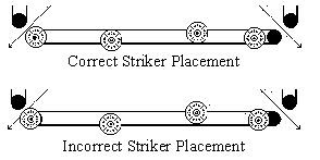 Correct Striker Placement