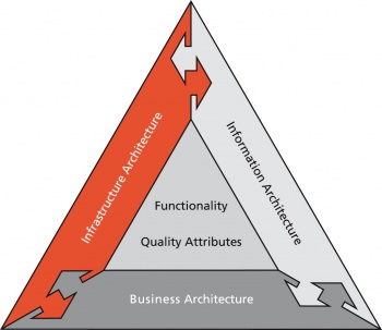 Architecture Quality Attributes7