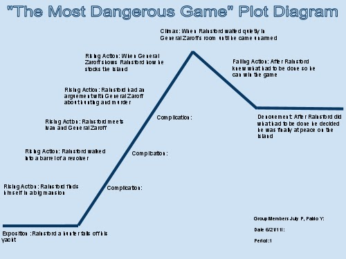 pablo    s blog  plot diagramplot diagram