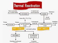 Activated Carbon (Karbon Aktif), Definisi, Klasifikasi, Aplikasi, dan Proses Pembuatan