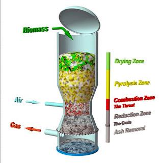 gases de biomasa