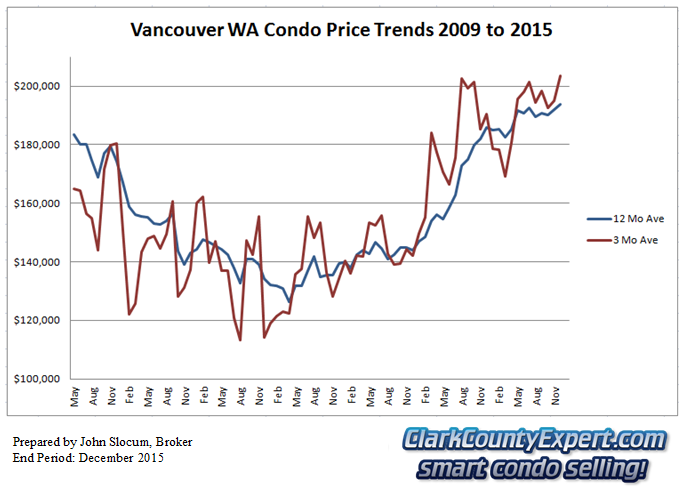 Vancouver WA Condo Sales December 2015 - Average Sales Price Trends