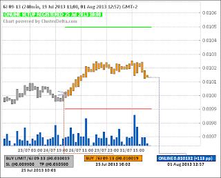 Long 6J (японская йена) (25.07.13) (closed) (+100pp)