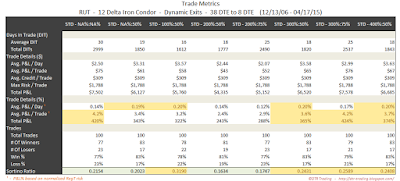 Iron Condor Trade Metrics RUT 38 DTE 12 Delta Risk:Reward Exits