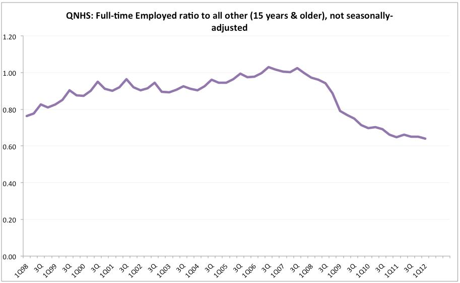 Underemployed Economics underemployed and