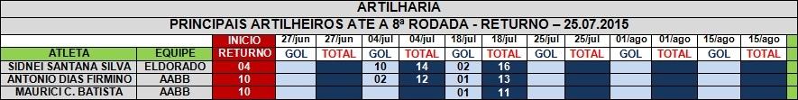 ARTILHARIA - RETURNO - 25.07.2015
