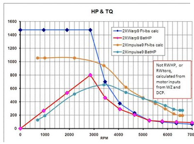 image courtesy of netgain, and it shows the torque curve for a dual netgain 9 drive