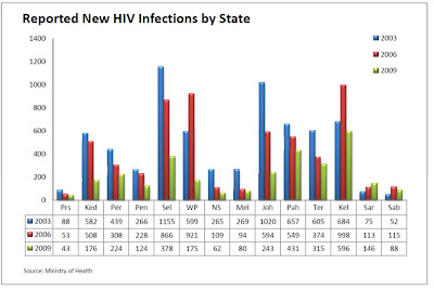 trend aids hiv in malaysia Hiv/aids cases on the rise in sarawak, state assembly told share this  and 46 hiv/aids-related  kui hian said this was the reverse of the trend seen in the.