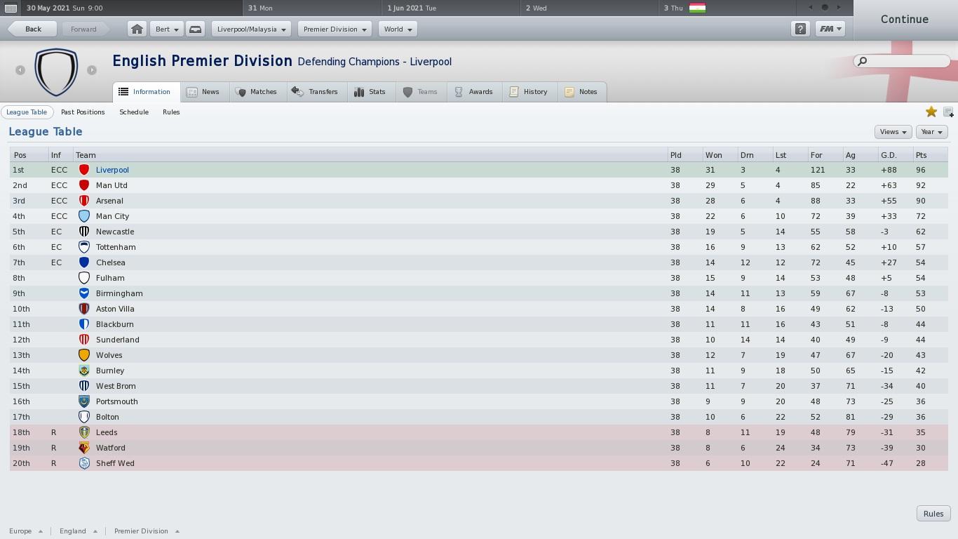 Goldbird a k a bert win english premier league 2nd times in a row liverpool football manager - Premier league final table ...