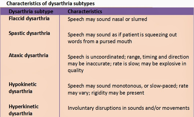 hypokinetic and hyperkinetic dysarthria Disorders of communication: dysarthria  and hyperkinetic dysarthria and hypokinetic dysarthria,  hyperkinetic and hypokinetic both.