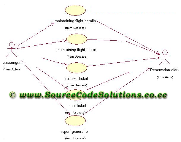 free software engineering project on online railway reservation system Read and download class diagram for railway reservation system free  introduction to software engineering  interview questions and answers online.