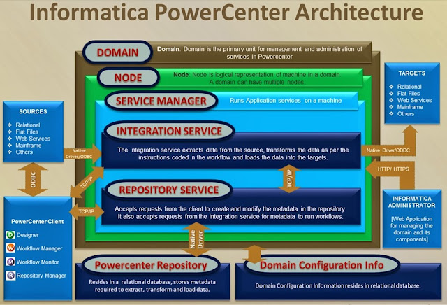 how to create metadata manager service in informatica