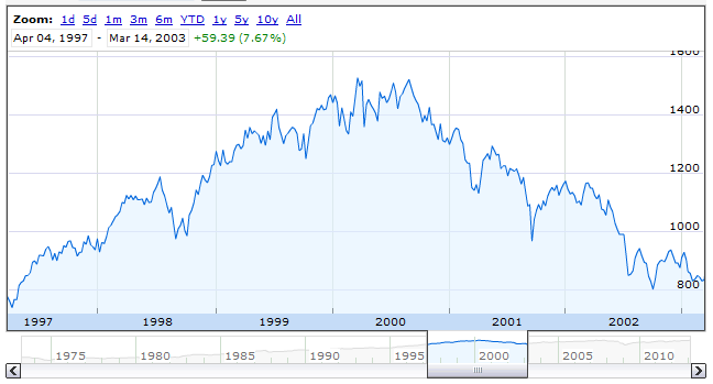 Dot-Com Bubble: S&P 500 April 1997 through April 2003 - Source: Google Finance
