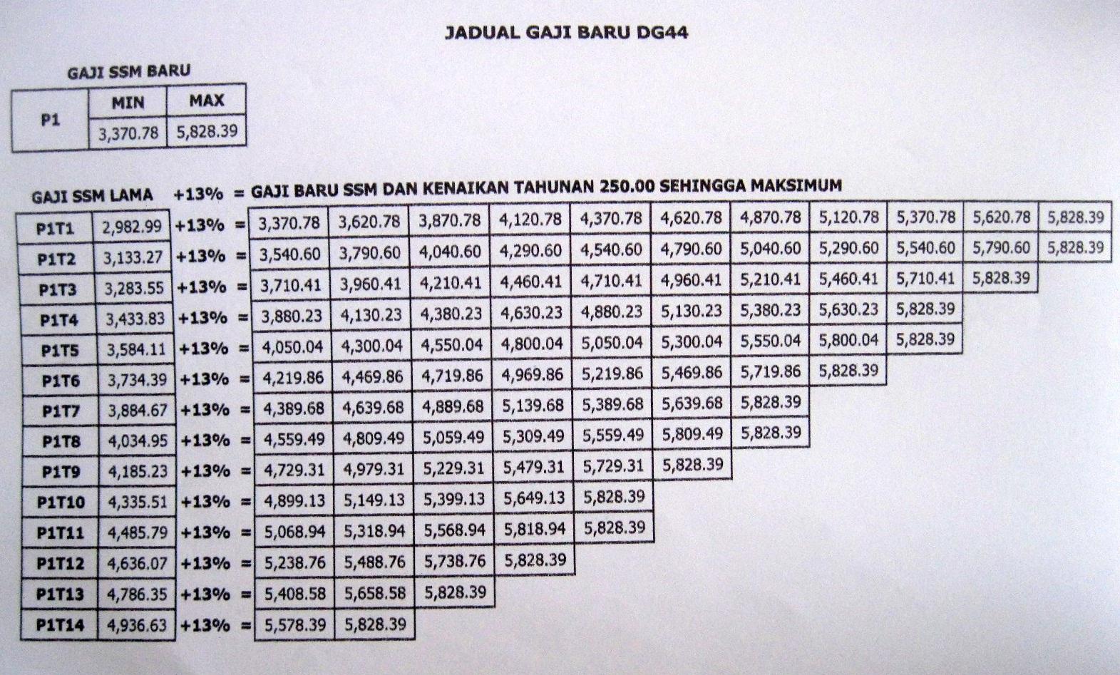 Tangga Gaji Guru Gred DG41, DG44, DG48, DG52