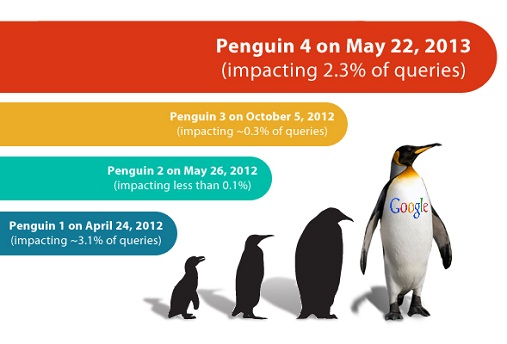 Why Out of Google Penalties Penguin So Difficult?
