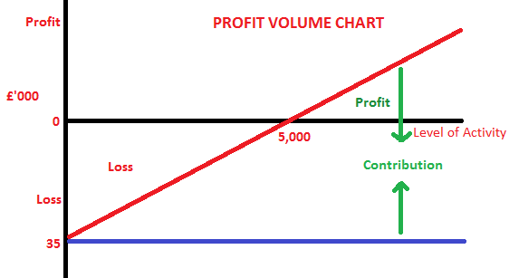 cost volume profit analysis mba finance Learn how to break your costs into fixed and variable components, and then use the cost-volume-profit equation to help you determine your break-even point and other sensitivity analysis.