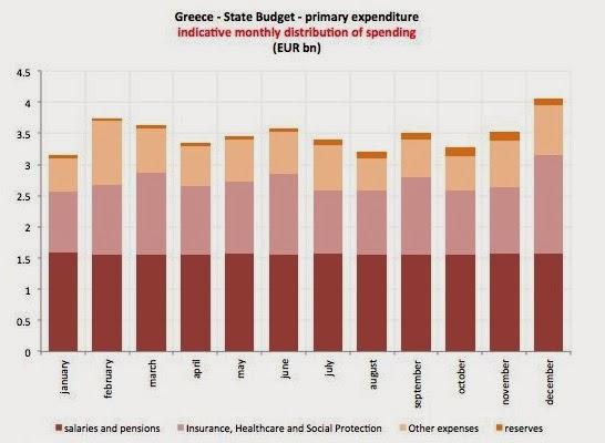 Gastos corrientes del Estado griego