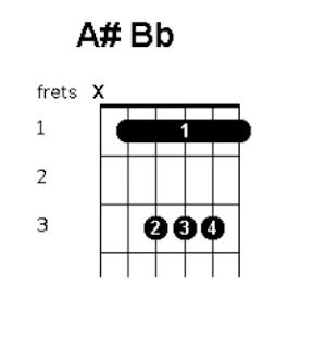 cara bermain chord a kres balok