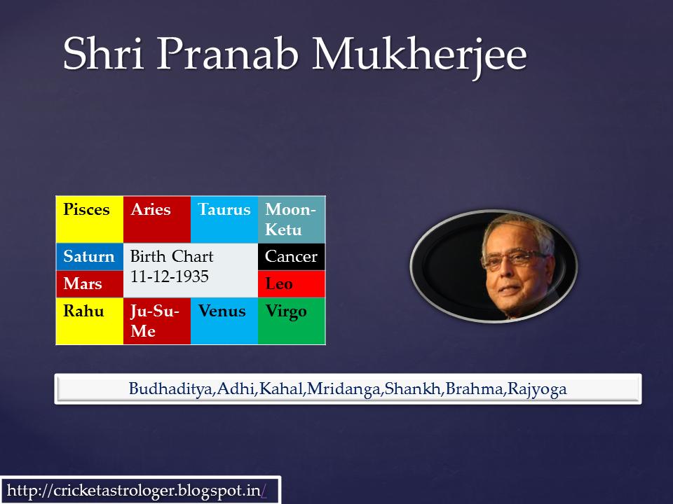 Shri Pranab Mukherjee Veteran Parliamantarian Astro Analysis Cricastro