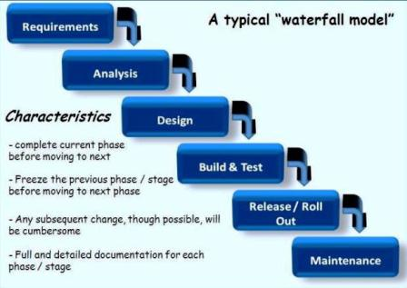 Development process images frompo for Waterfall phases