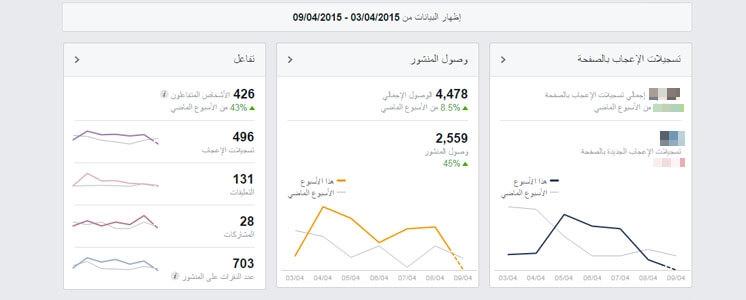 نصائح فيسبوك ، نصائح لصفحات فيسبوك ، رفع نسبة التفاعل والوصول في صفحات فيسبوك ، صفحات فيسبوك ، نسبة التفاعل والوصول ، تحسين صفحات فيسبوك ، إشهار صفحة فيسبوك ، زيادة المعجبين والمتابعين لصفحة ، نصائح مضمونة لزيادة نسبة التفاعل والوصول في صفحات الفيسبوك ،