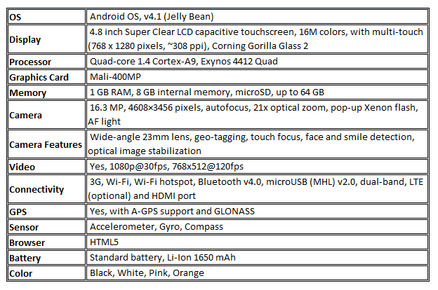 Specifications of Galaxy Camera