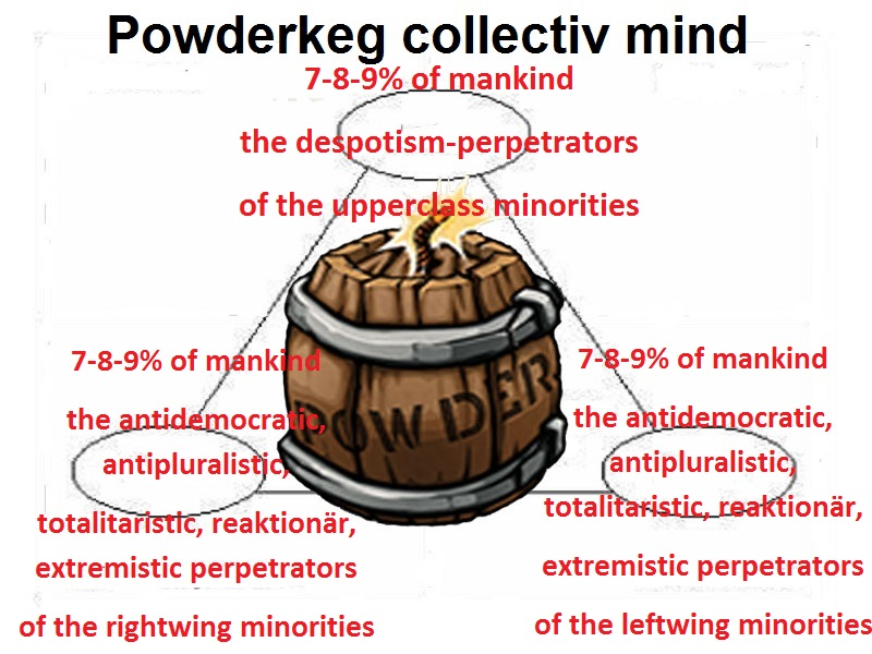 Powderkeg collectiv mind