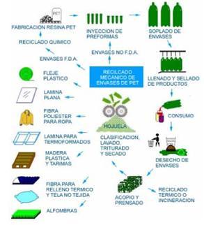 Pet Tecnología Del Reciclaje Los Proceso Plásticos De n6xtff