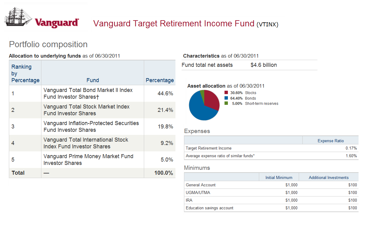 Vanguard target retirement income fund vtinx mepb financial vanguard target retirement income fund vtinx biocorpaavc