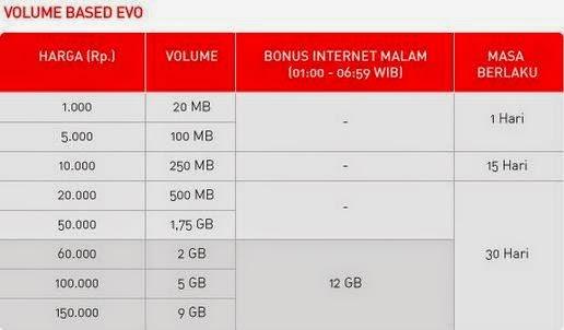 Paket Internet Smartfren Volume Based Evo
