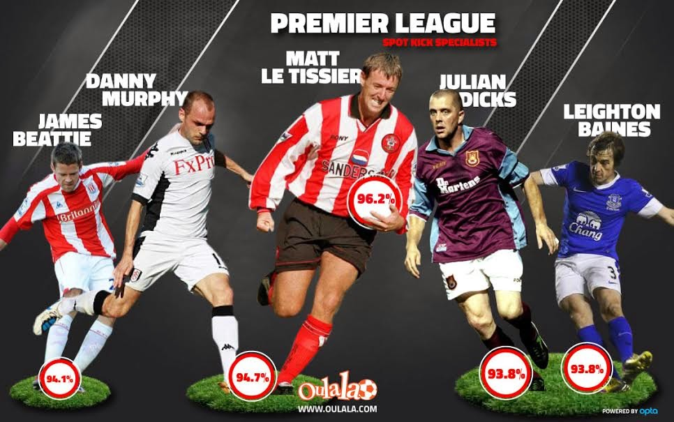 Top Five Premier League Penalty Takers