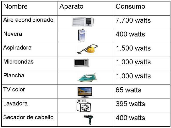 Juan alberto londo o quiceno 11c electrodomesticos caseros for Consumo de aire acondicionado