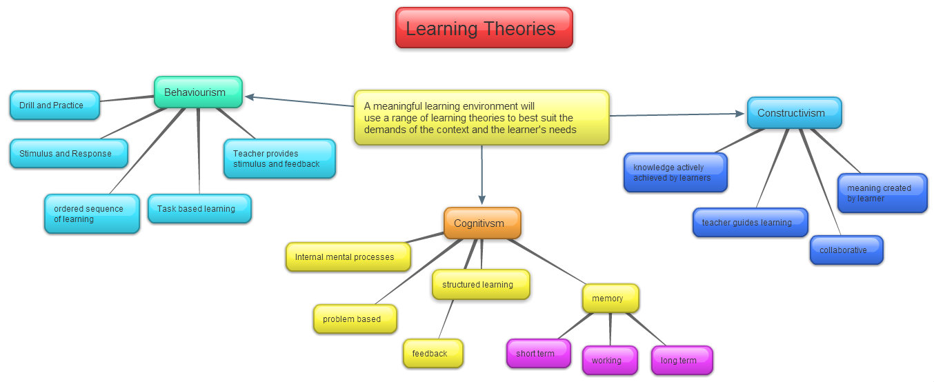 Free new adult learning theory articles