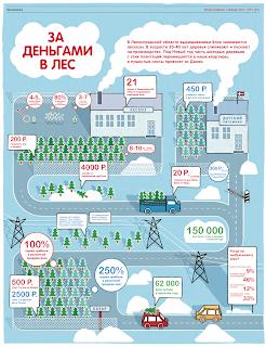 журнал инфографика За деньгами в лес