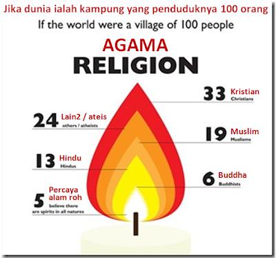 Mengikut Agama (Jika Dunia Ialah Kampung Yang Penduduknya 100 Orang