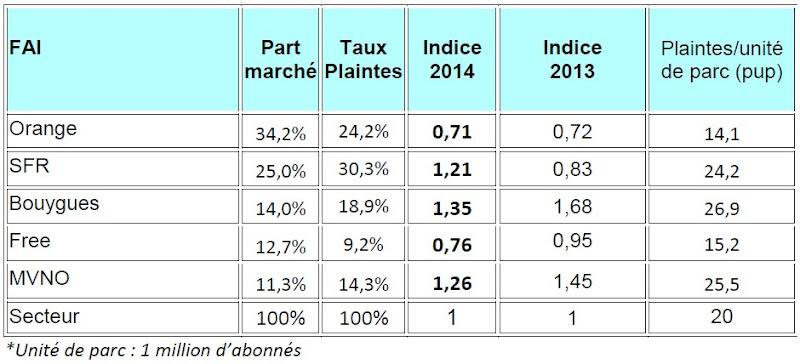 Indice de conflictualité par opérateur de télécoms mobile - 2014