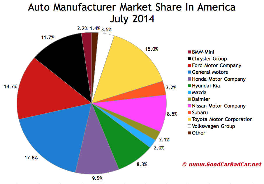 USA auto brand sales market share chart July 2014