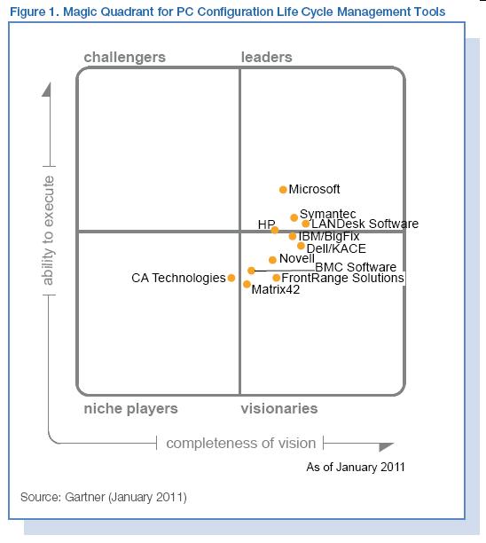 magic quadrant for enterprise mobility management suites 2016 pdf