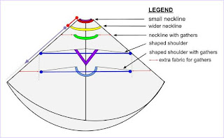 diagram showing necklines of conical cloaks