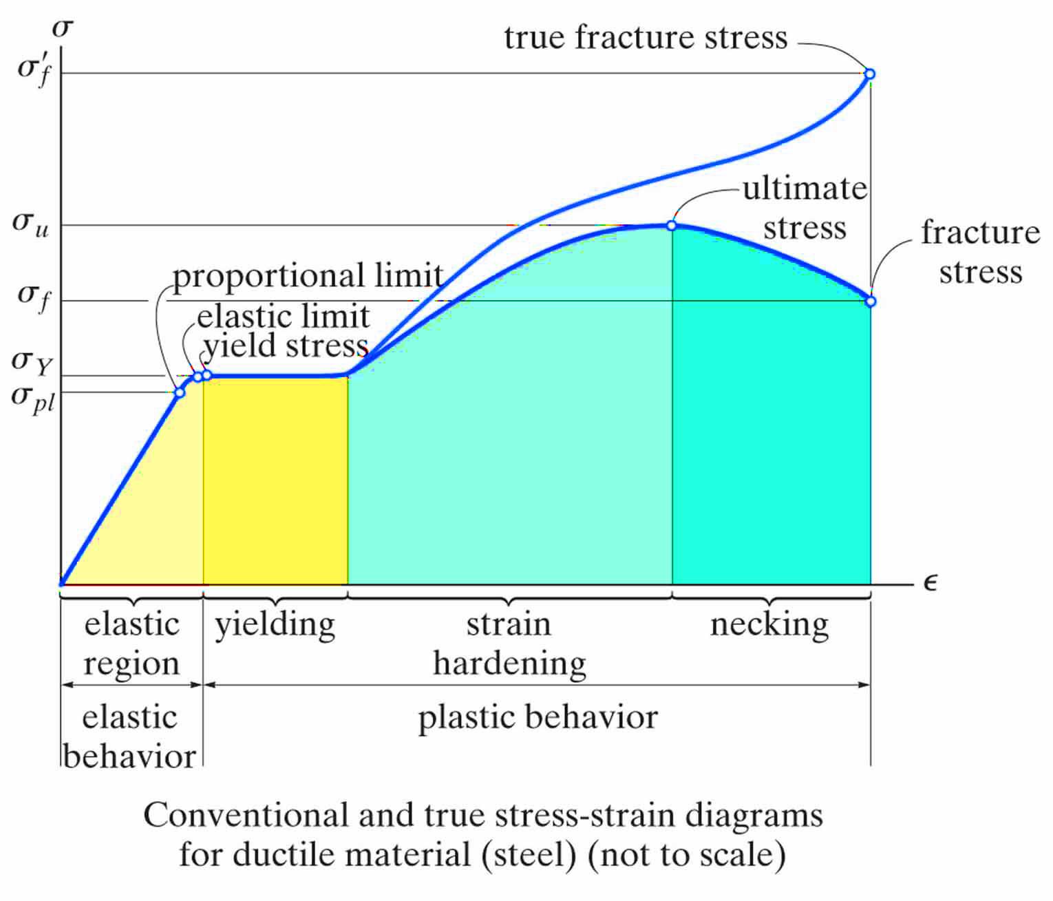 Shear Stress Diagram