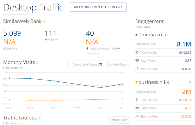 SimilarWebで itmedia.co.jp と business.nikkeibp.co.jp を比較