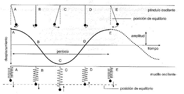 Movimiento armonico simple 9