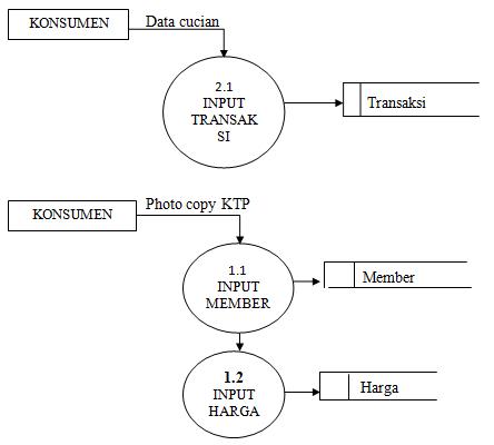 Data flow diagramdfd waktuyangtertinggals diagram detail ccuart Gallery